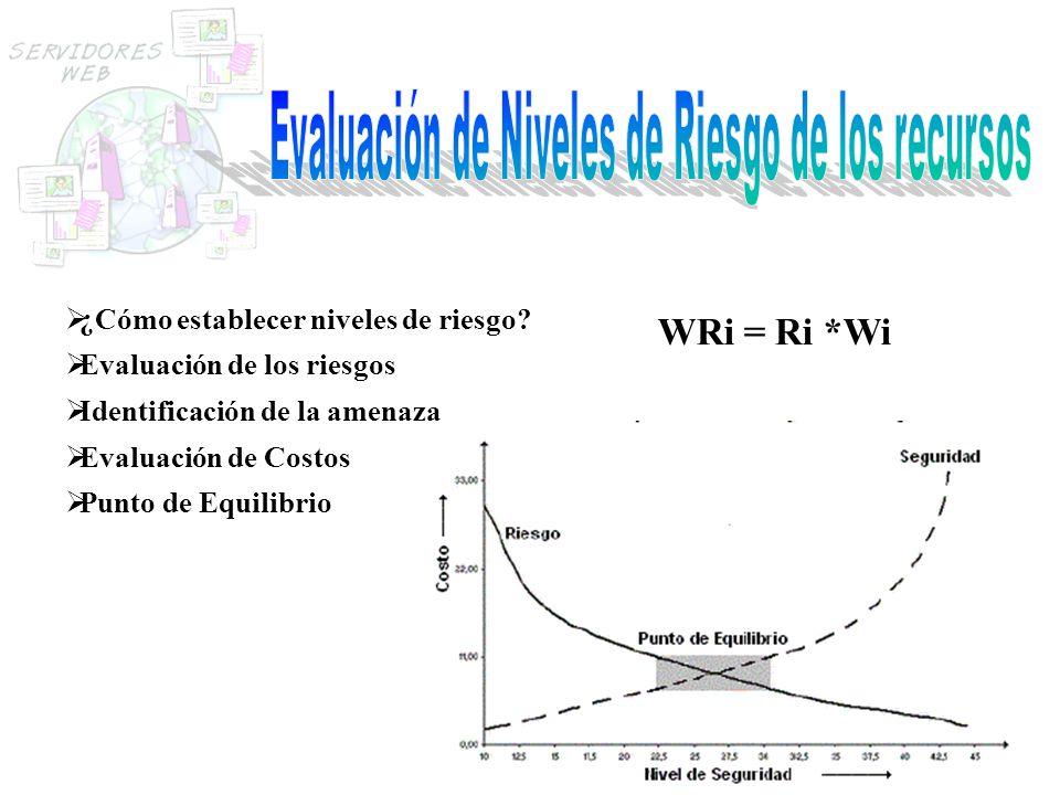 Evaluación de Niveles de Riesgo de los recursos