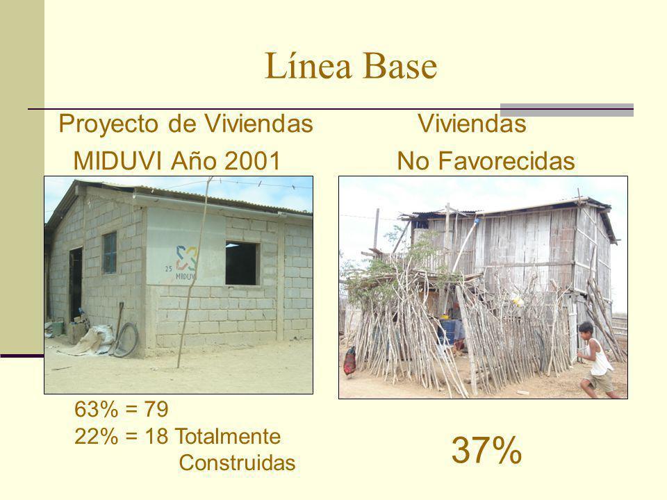 Línea Base 37% Proyecto de Viviendas Viviendas