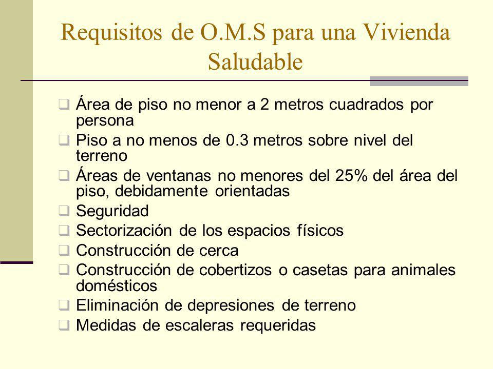 Requisitos de O.M.S para una Vivienda Saludable
