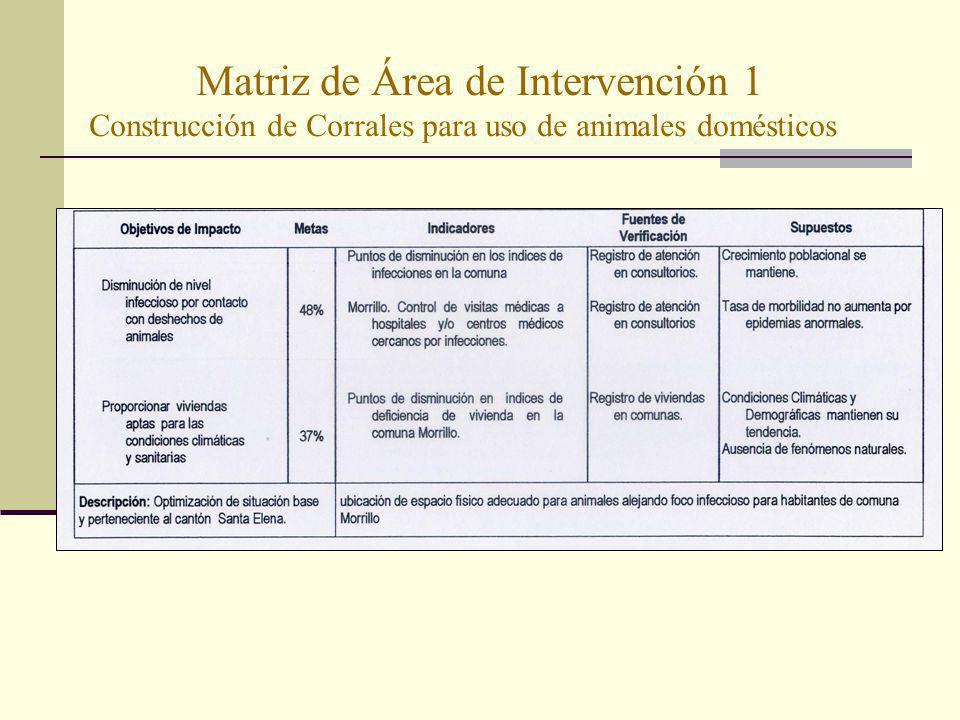Matriz de Área de Intervención 1 Construcción de Corrales para uso de animales domésticos