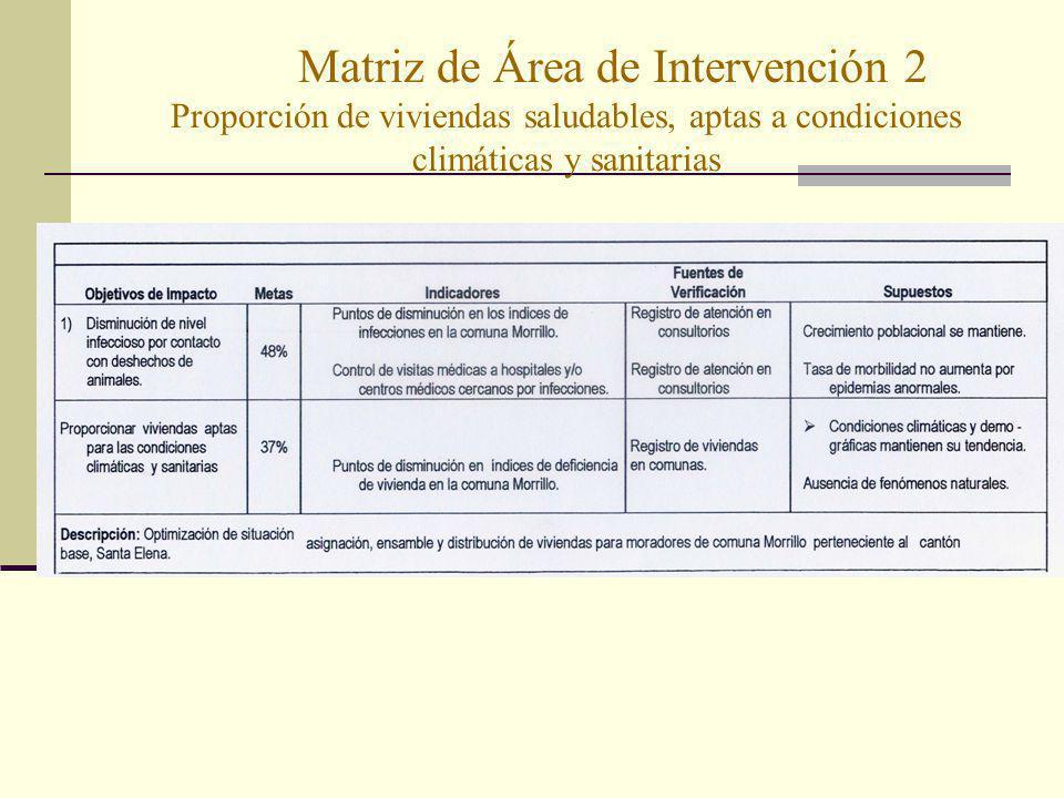 Matriz de Área de Intervención 2 Proporción de viviendas saludables, aptas a condiciones climáticas y sanitarias