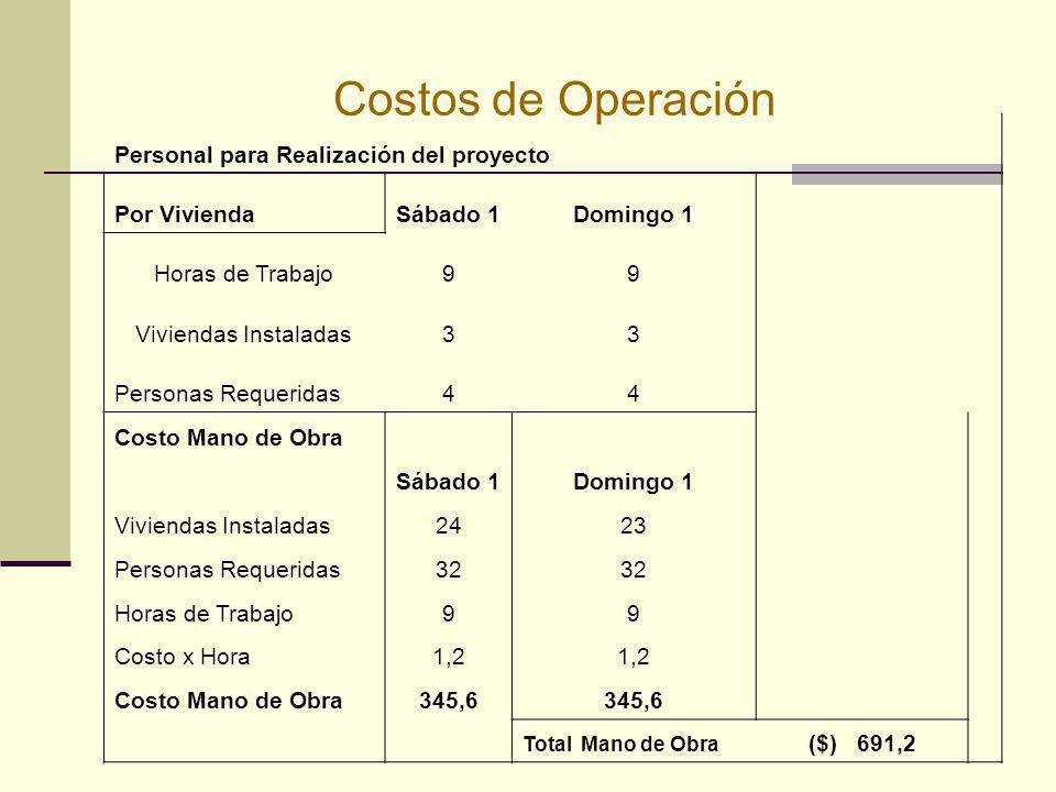 Costos de Operación Personal para Realización del proyecto