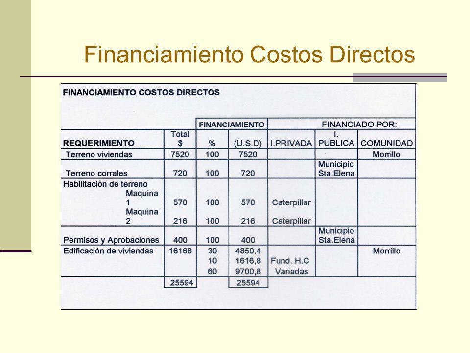 Financiamiento Costos Directos