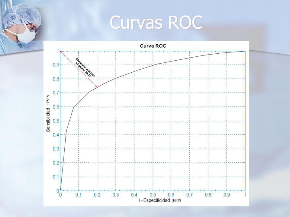 Curvas ROC