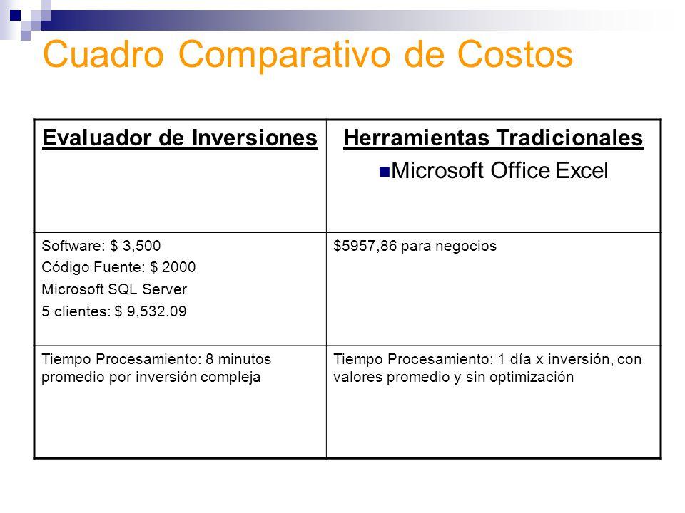Cuadro Comparativo de Costos
