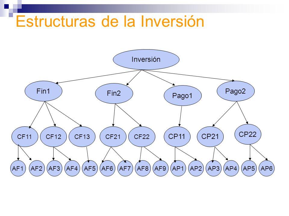 Estructuras de la Inversión