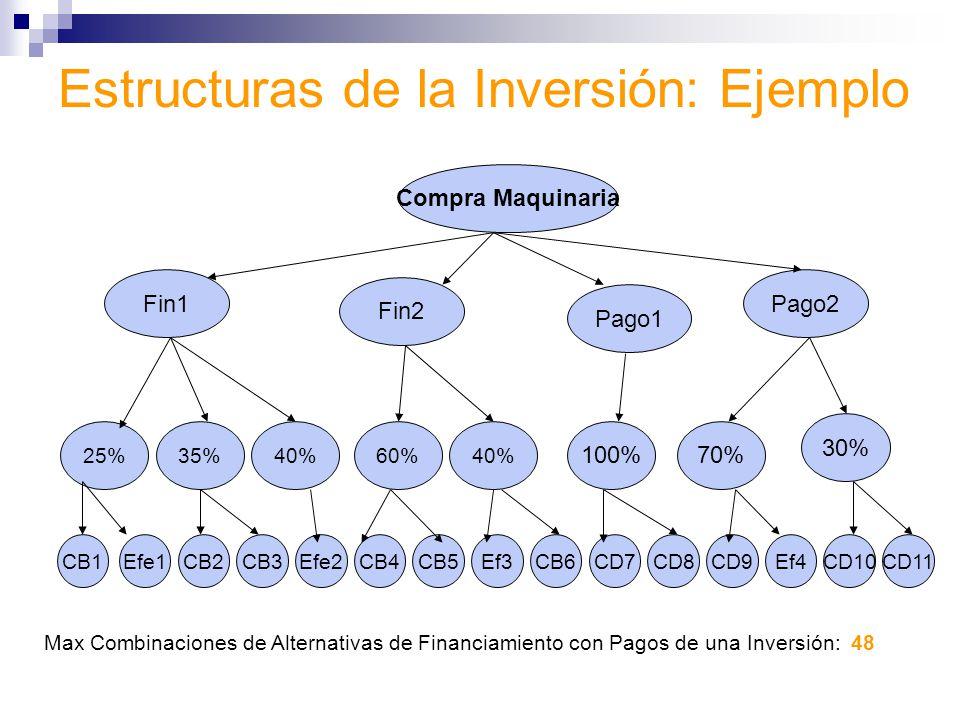 Estructuras de la Inversión: Ejemplo
