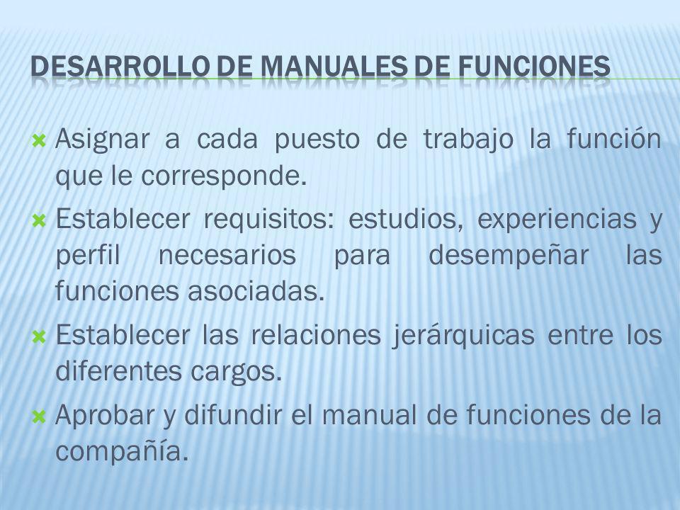 DESARROLLO DE MANUALES DE FUNCIONES