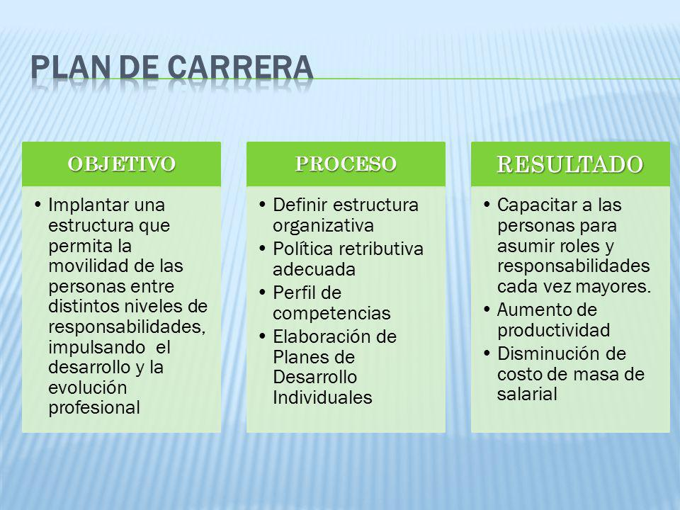 PLAN DE CARRERA RESULTADO PROCESO 01/04/2017 OBJETIVO