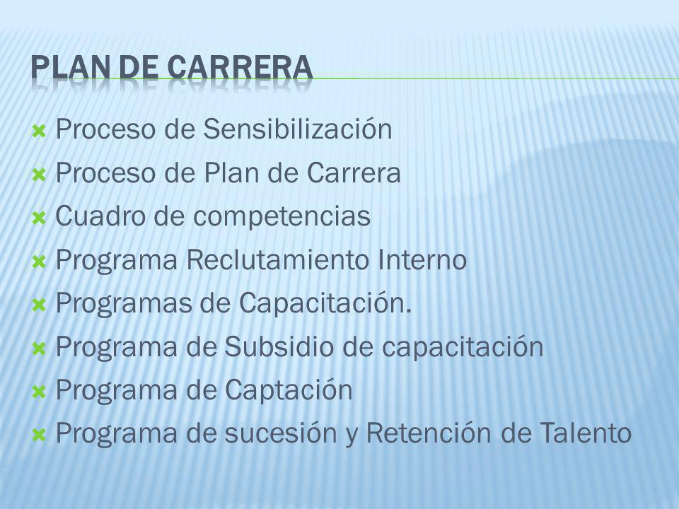 Plan de carrera Proceso de Sensibilización Proceso de Plan de Carrera