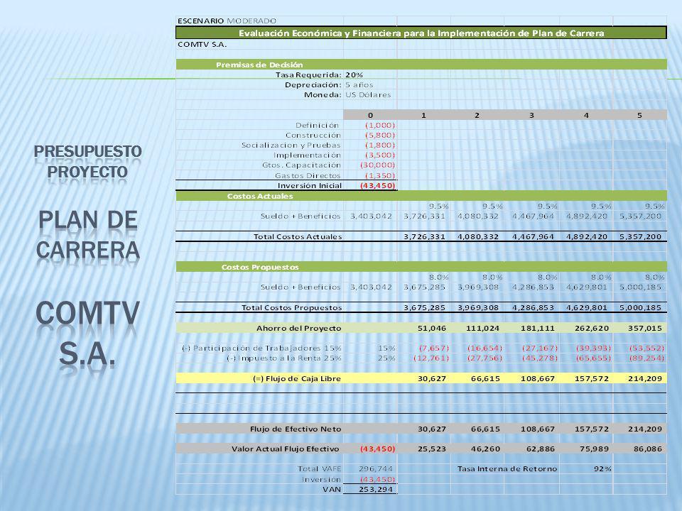 Presupuesto proyecto plan de carrera comtv s.a.