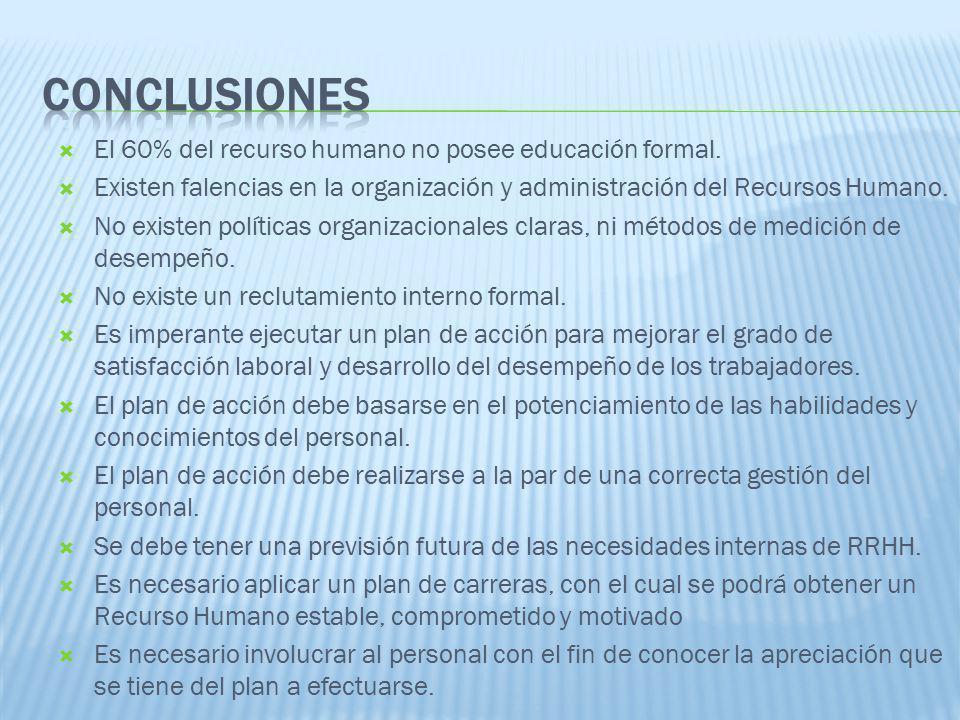 CONCLUSIONES El 60% del recurso humano no posee educación formal.