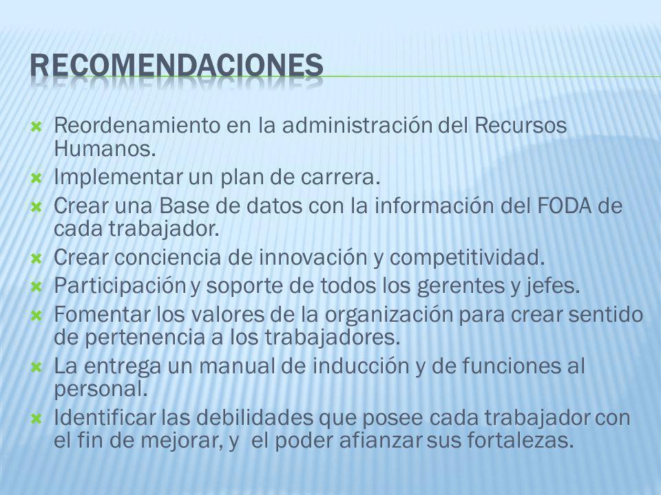 RECOMENDACIONES Reordenamiento en la administración del Recursos Humanos. Implementar un plan de carrera.