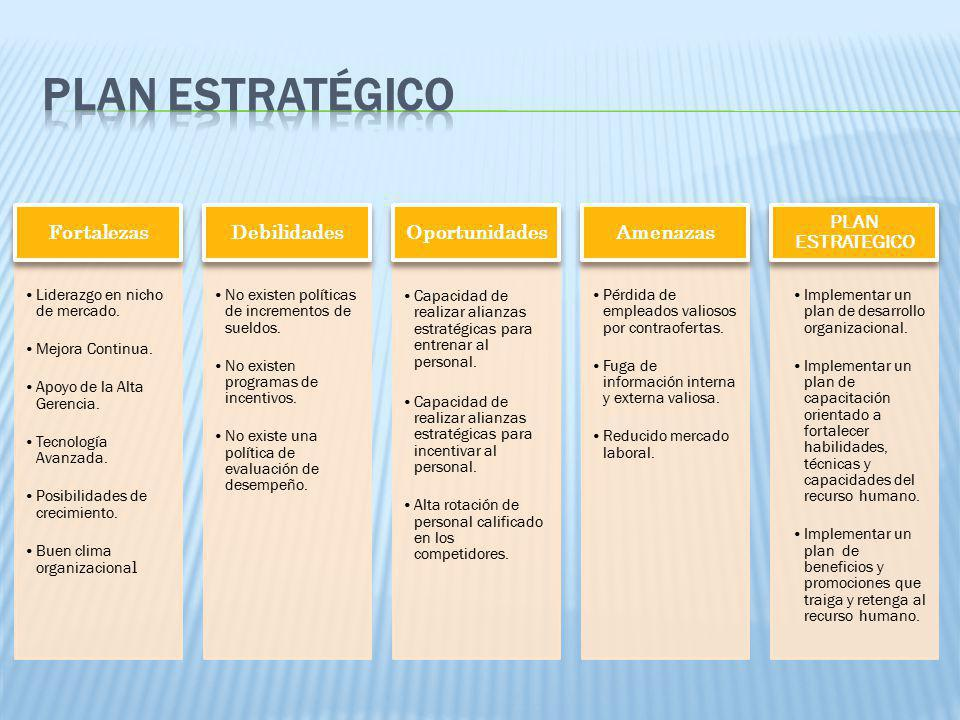 Plan estratégico 01/04/2017 Fortalezas Liderazgo en nicho de mercado.