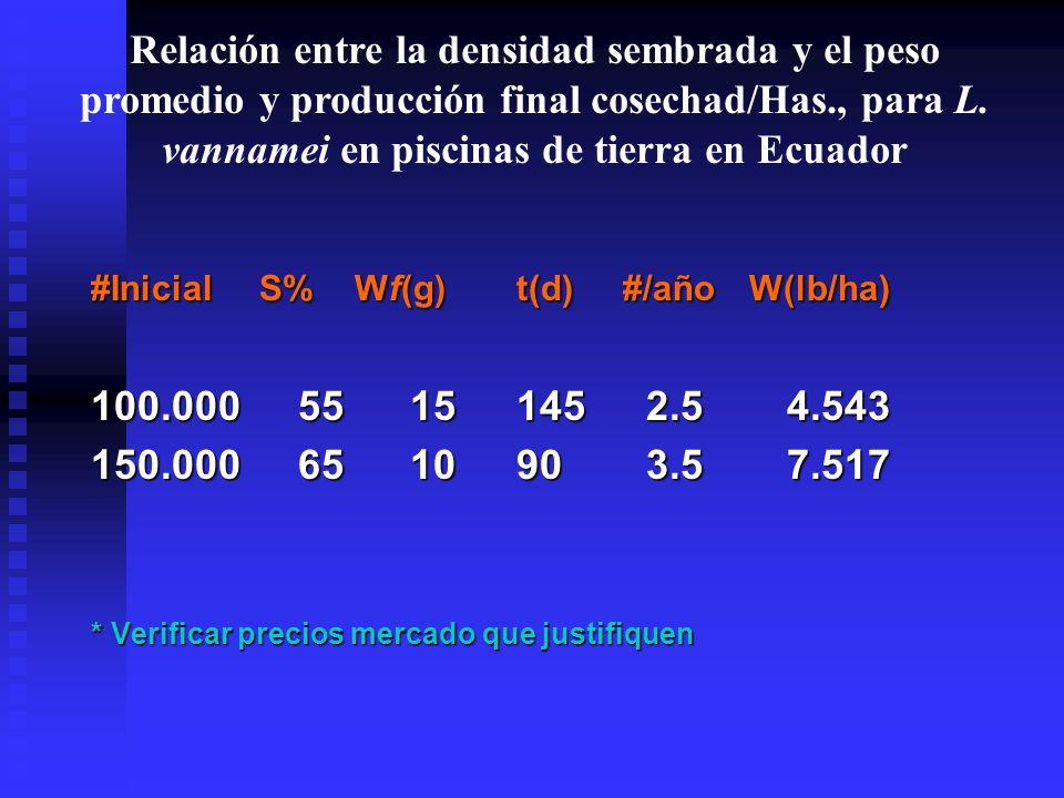 Relación entre la densidad sembrada y el peso promedio y producción final cosechad/Has., para L. vannamei en piscinas de tierra en Ecuador