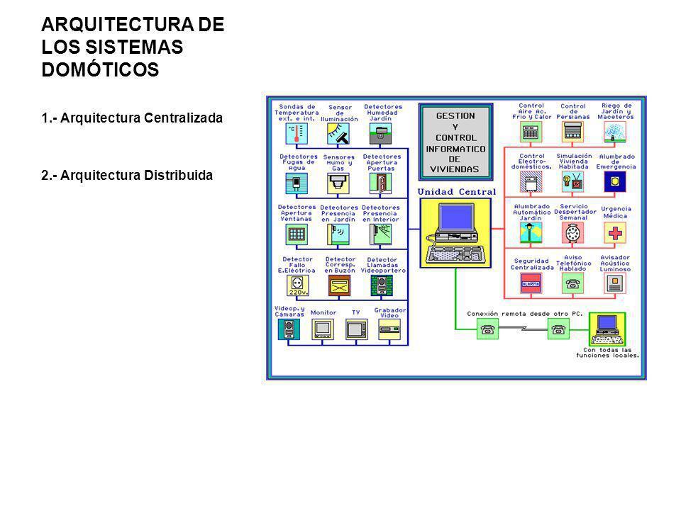 Arquitectura de los Sistemas Domóticos