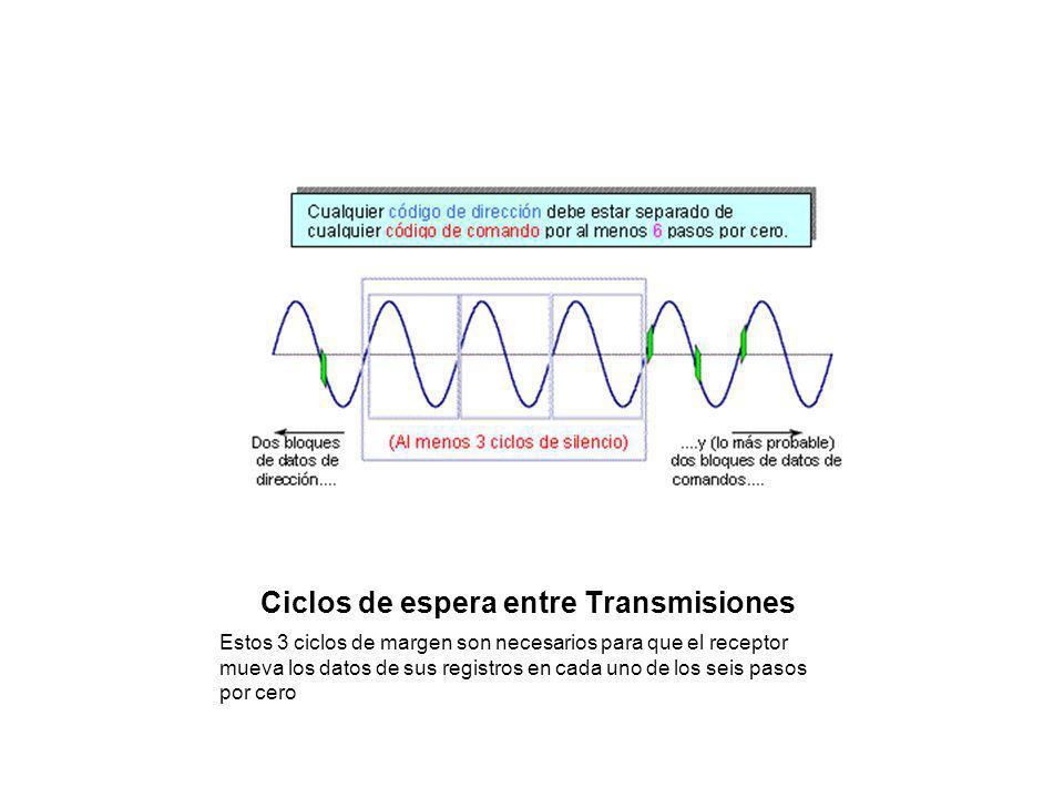Ciclos de espera entre Transmisiones