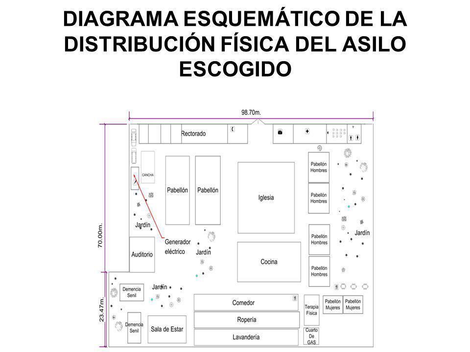 DIAGRAMA ESQUEMÁTICO DE LA DISTRIBUCIÓN FÍSICA DEL ASILO ESCOGIDO