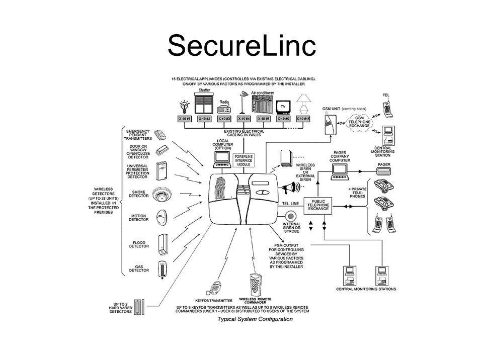 SecureLinc