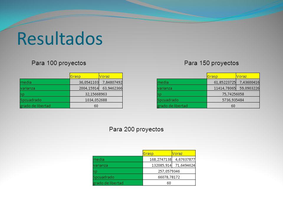 Resultados Para 100 proyectos Para 150 proyectos Para 200 proyectos
