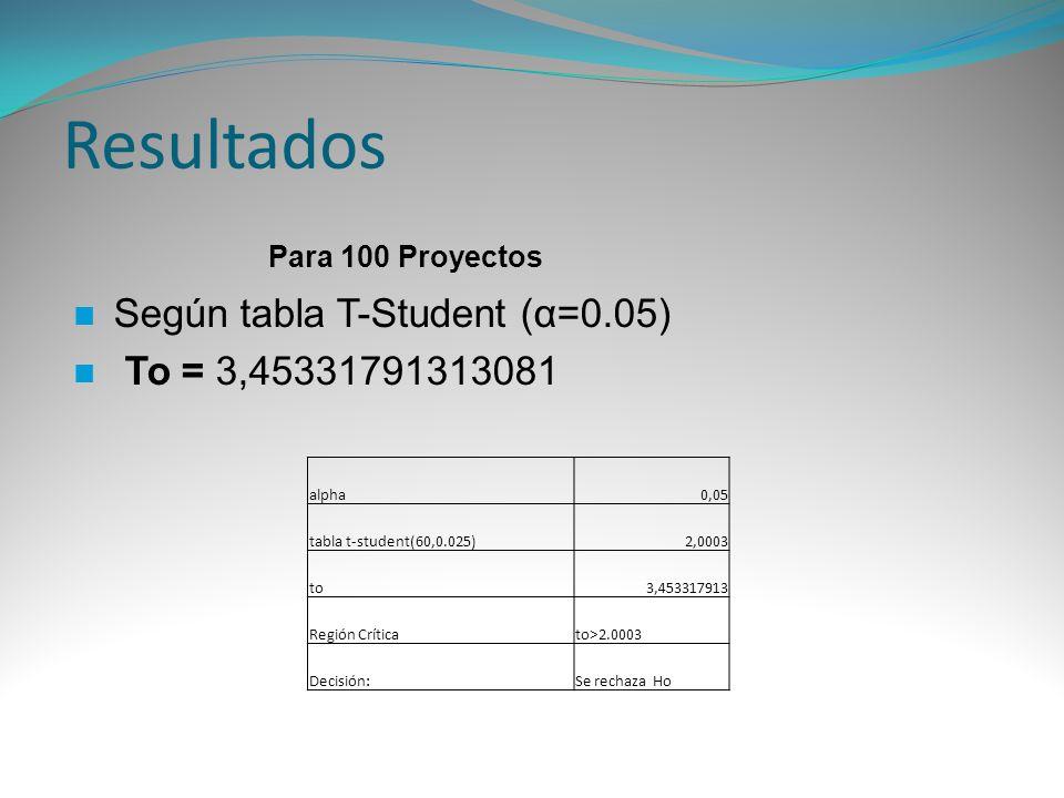 Resultados Según tabla T-Student (α=0.05) To = 3,45331791313081