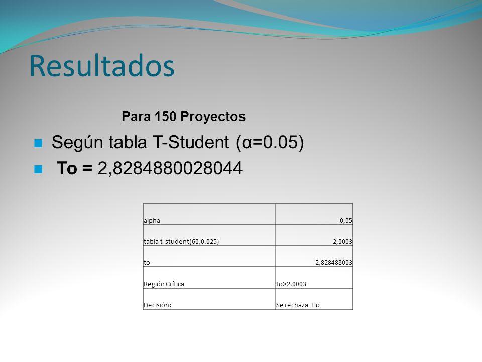 Resultados Según tabla T-Student (α=0.05) To = 2,8284880028044