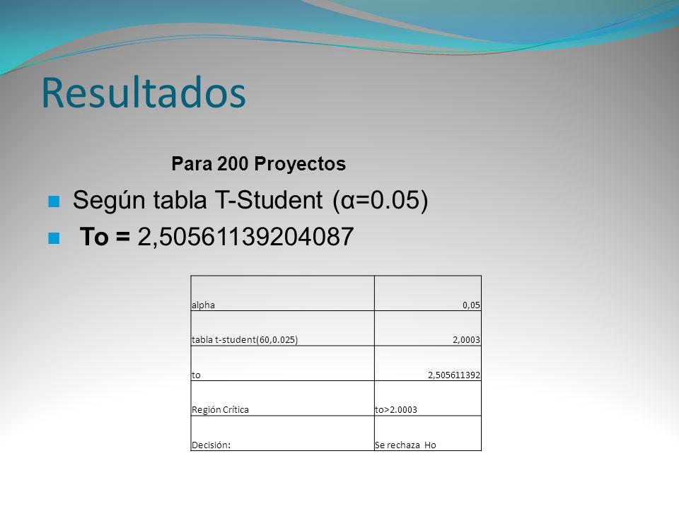 Resultados Según tabla T-Student (α=0.05) To = 2,50561139204087