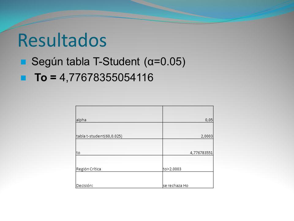 Resultados Según tabla T-Student (α=0.05) To = 4,77678355054116 alpha