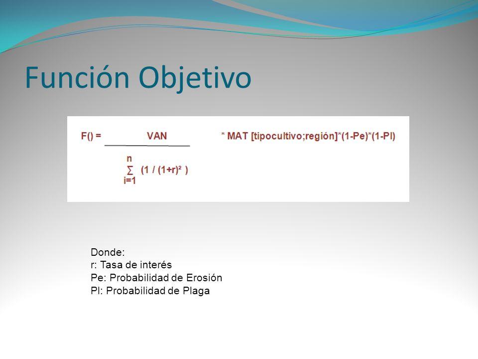 Función Objetivo Donde: r: Tasa de interés Pe: Probabilidad de Erosión
