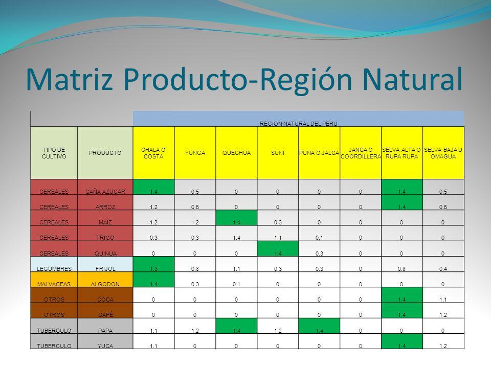 Matriz Producto-Región Natural