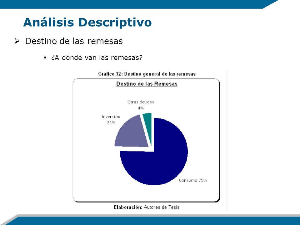 Análisis Descriptivo Destino de las remesas ¿A dónde van las remesas