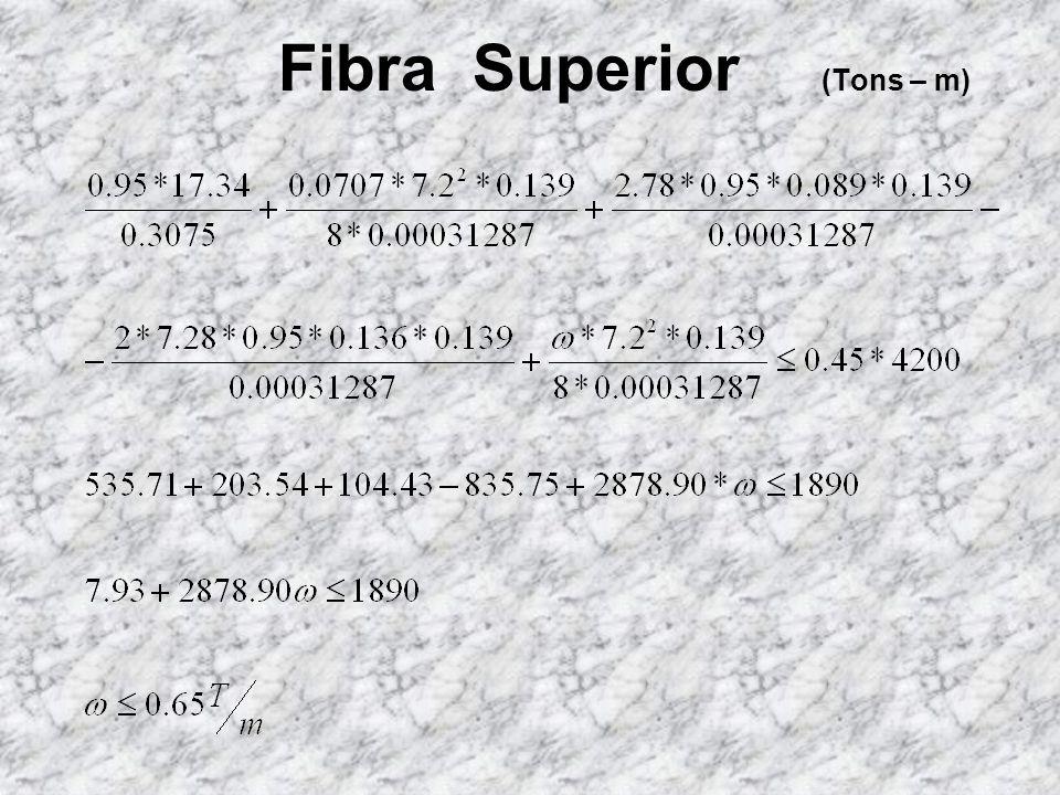 Fibra Superior (Tons – m)