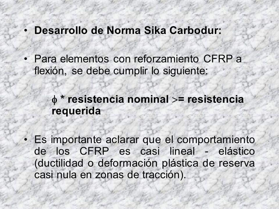 Desarrollo de Norma Sika Carbodur:
