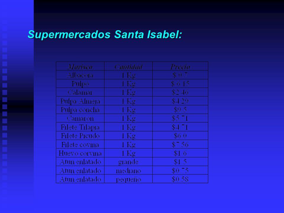 Supermercados Santa Isabel: