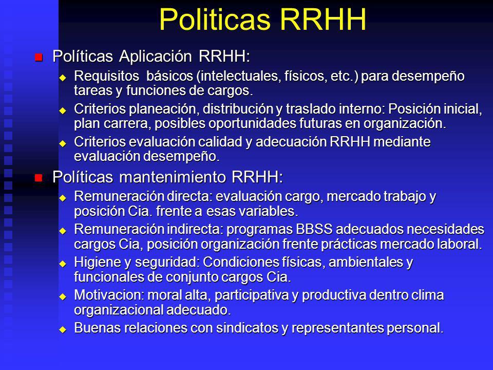 Politicas RRHH Políticas Aplicación RRHH: