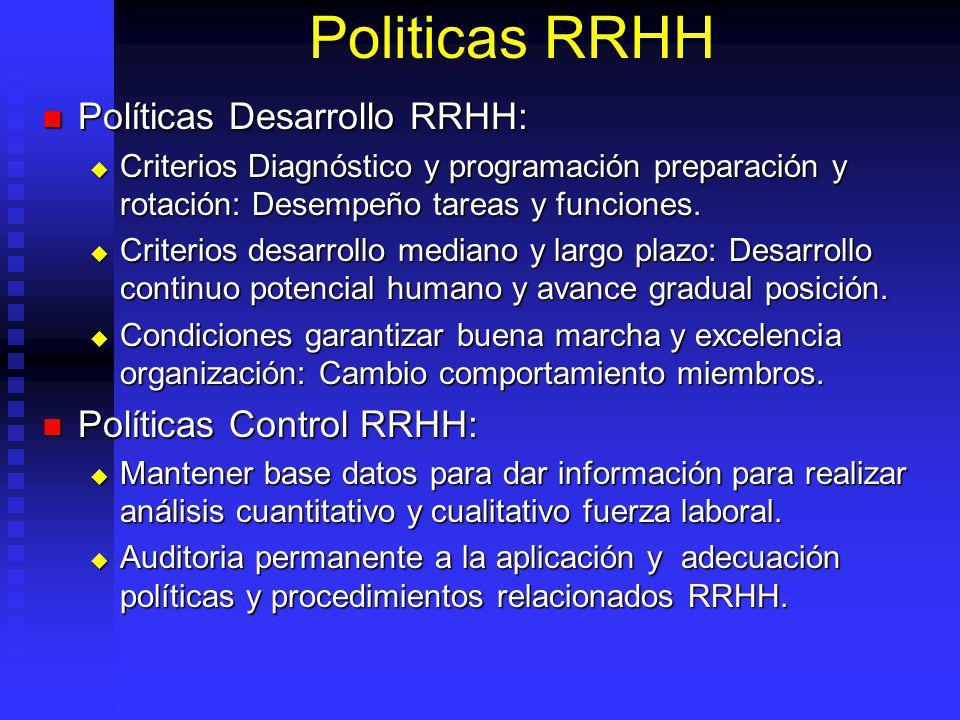 Politicas RRHH Políticas Desarrollo RRHH: Políticas Control RRHH: