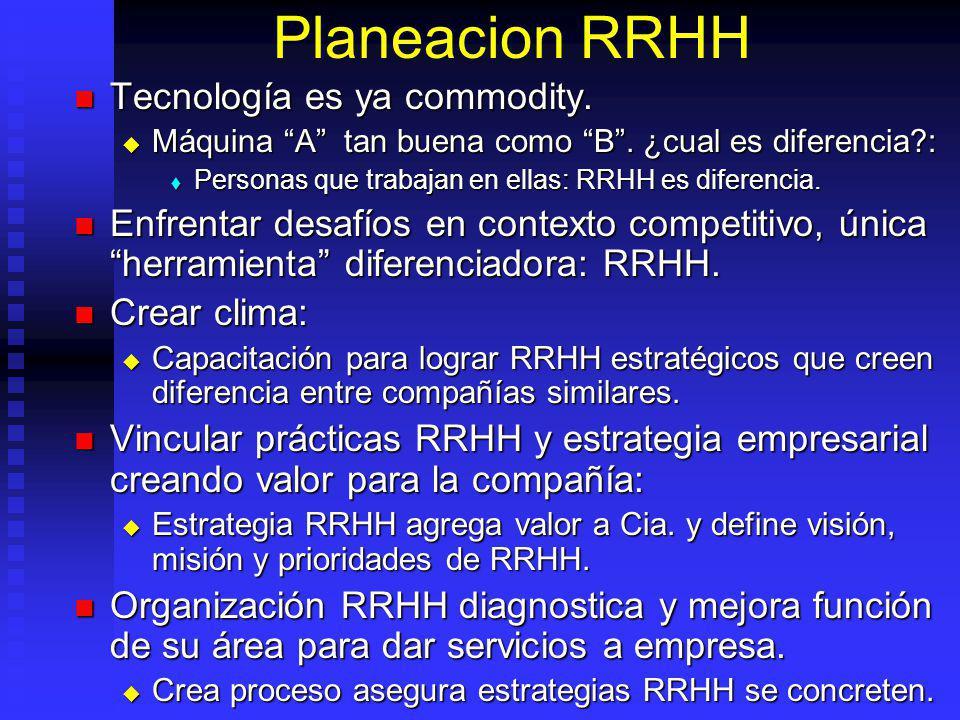 Planeacion RRHH Tecnología es ya commodity.
