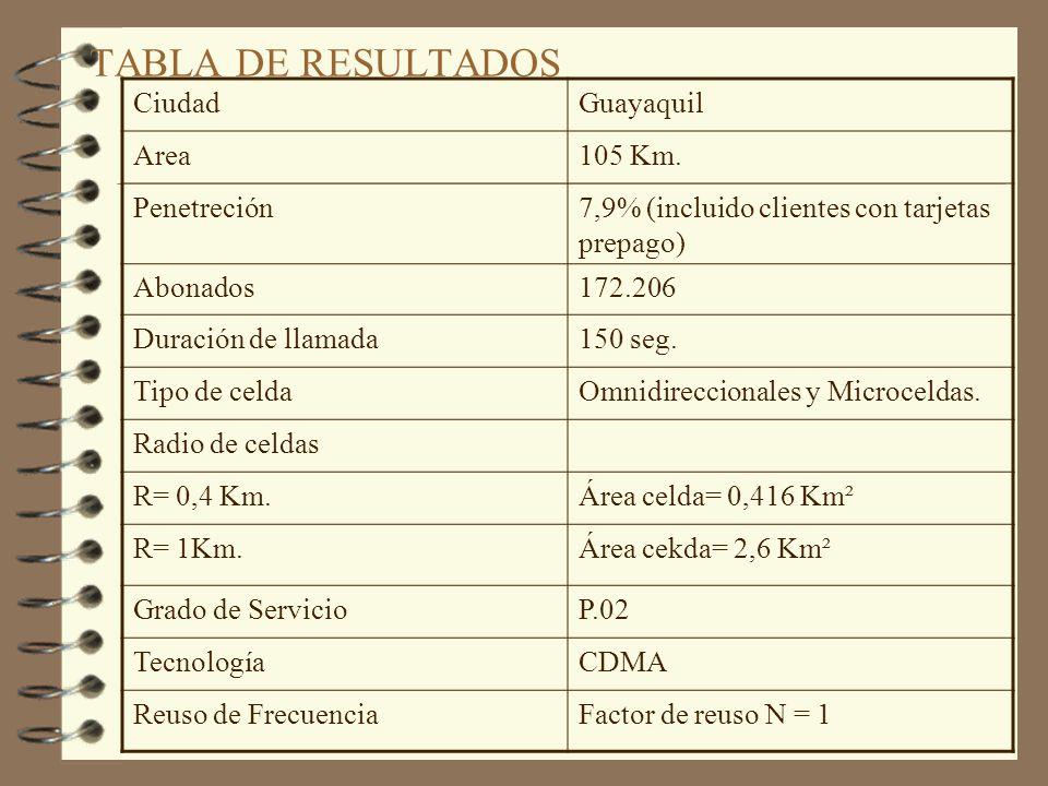 TABLA DE RESULTADOS Ciudad Guayaquil Area 105 Km. Penetreción