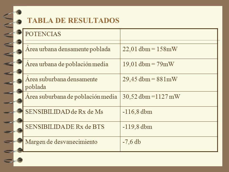 TABLA DE RESULTADOS POTENCIAS Área urbana densamente poblada