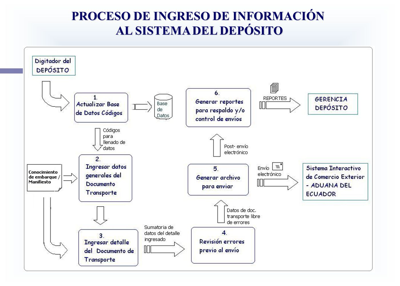 PROCESO DE INGRESO DE INFORMACIÓN AL SISTEMA DEL DEPÓSITO