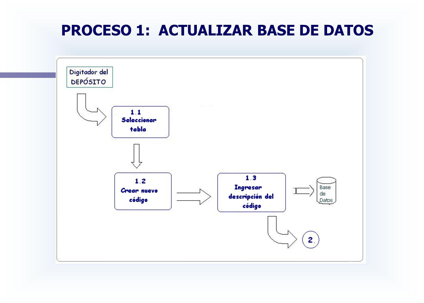 PROCESO 1: ACTUALIZAR BASE DE DATOS
