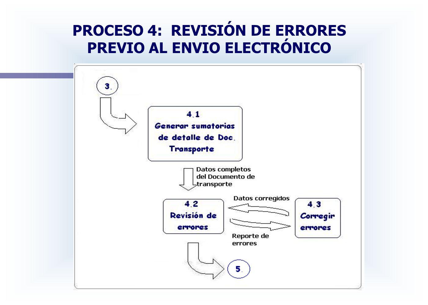 PROCESO 4: REVISIÓN DE ERRORES PREVIO AL ENVIO ELECTRÓNICO