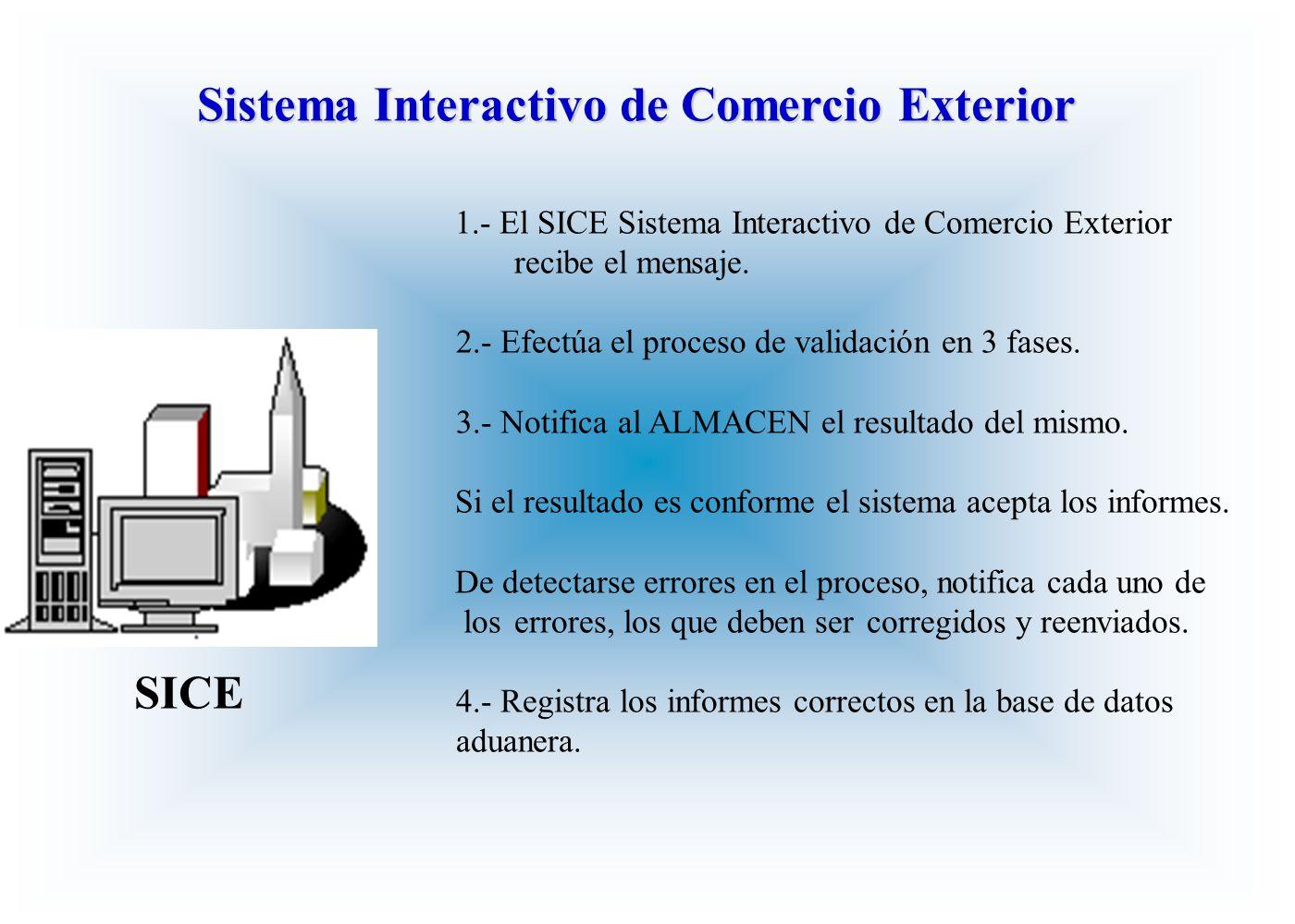 Sistema Interactivo de Comercio Exterior