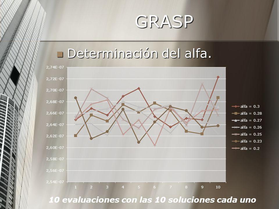GRASP Determinación del alfa.