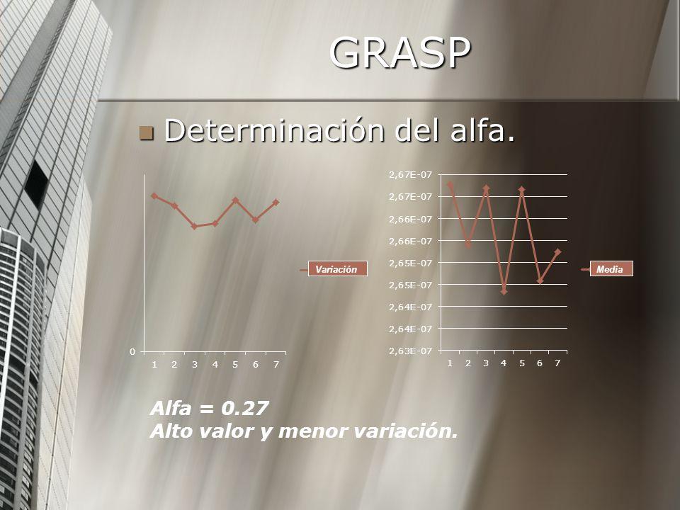 GRASP Determinación del alfa. Alfa = 0.27