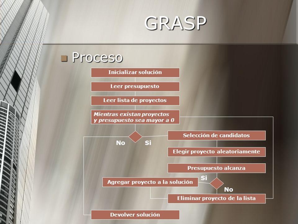 GRASP Proceso No Si Si No Inicializar solución Leer presupuesto