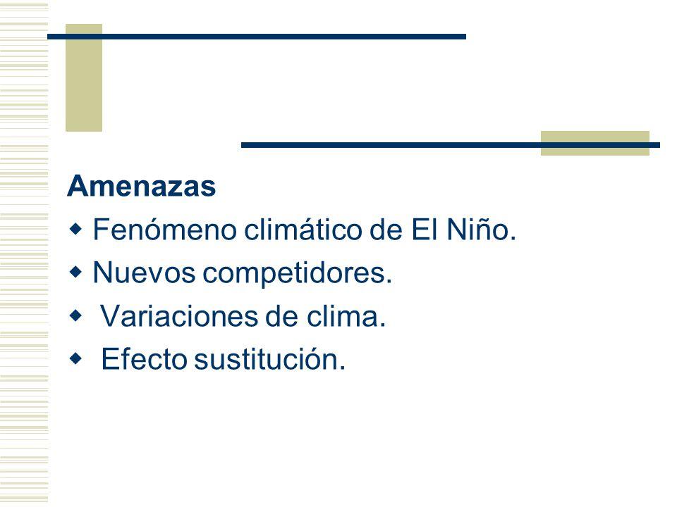 Amenazas Fenómeno climático de El Niño. Nuevos competidores.