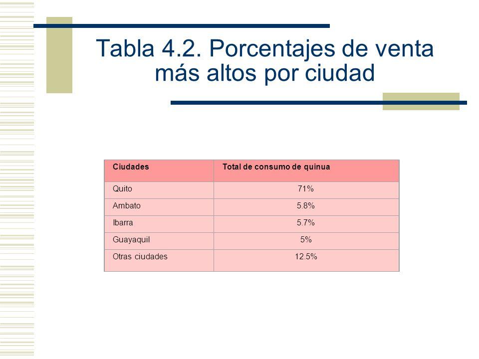 Tabla 4.2. Porcentajes de venta más altos por ciudad
