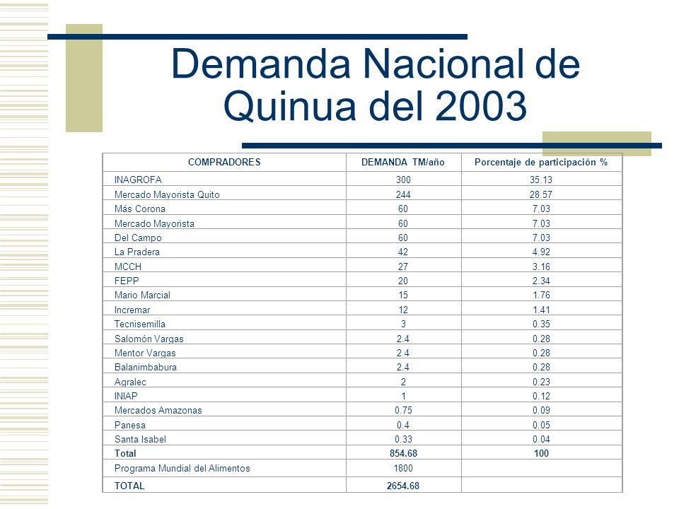 Demanda Nacional de Quinua del 2003
