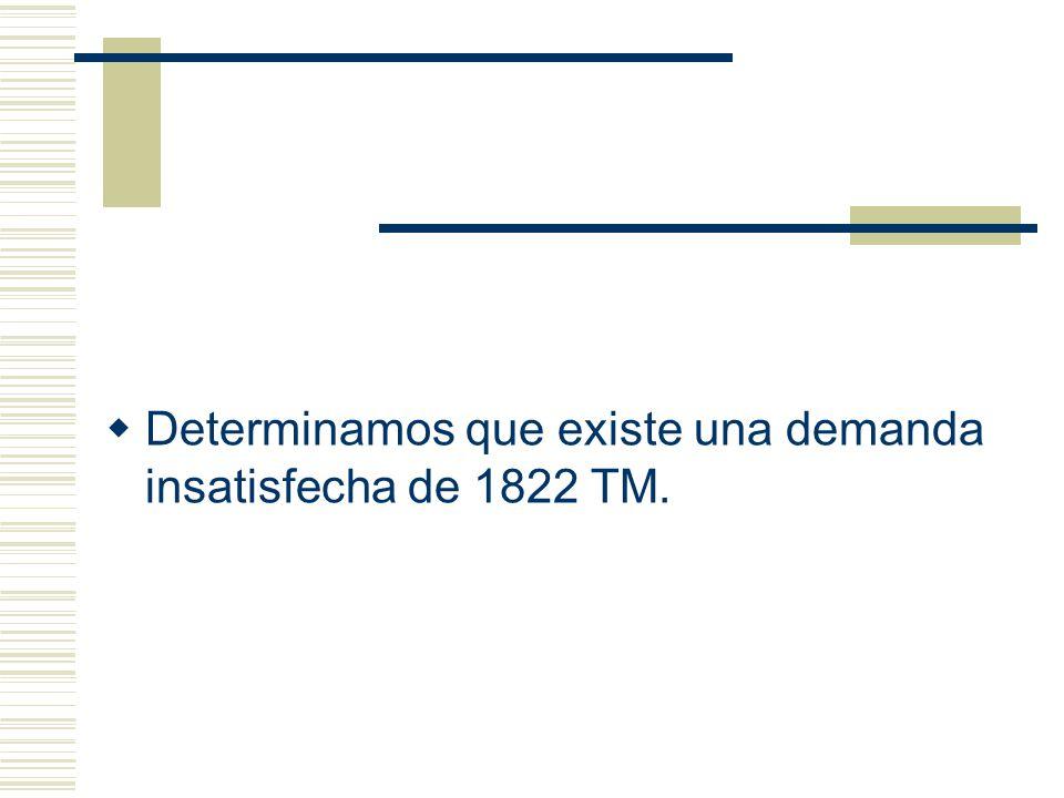 Determinamos que existe una demanda insatisfecha de 1822 TM.
